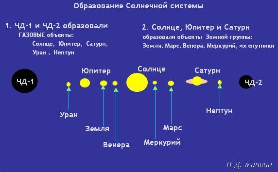 Звёзды рождаются в КОМЕ в центре ГАЛАКТИКИ.  На рисунках 1 и 2 представлен вид галактики Млечный путь.